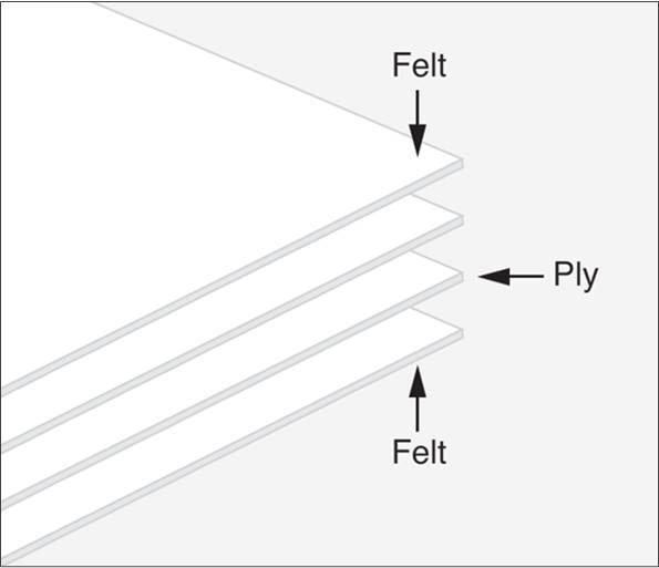 ساختار کاغذ بریستول (ply به معنای لایه)
