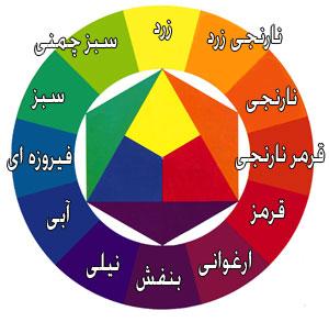 آموزش دایره رنگ ایتن