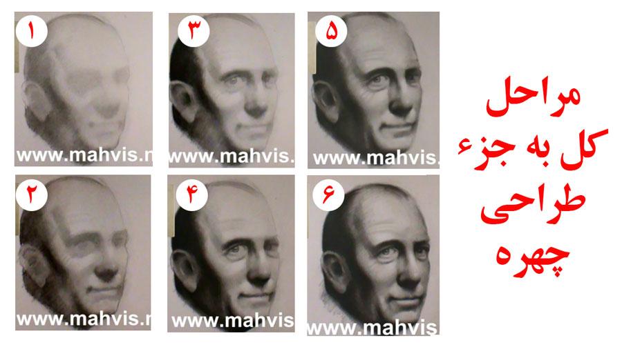 مراحل اجرای کل به جزء چهره