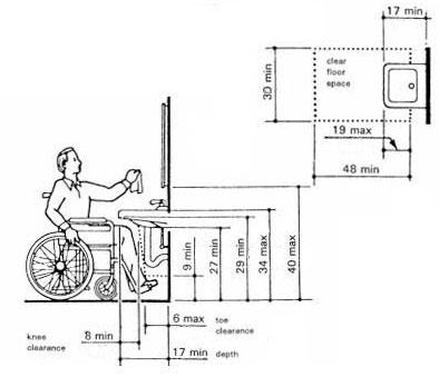 یک پلان استاندارد ADA  برای سرویس دستشویی