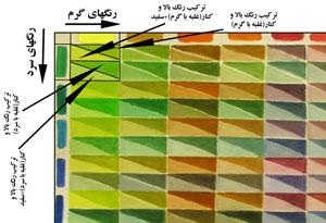آموزش نقاشی و شناخت رنگ